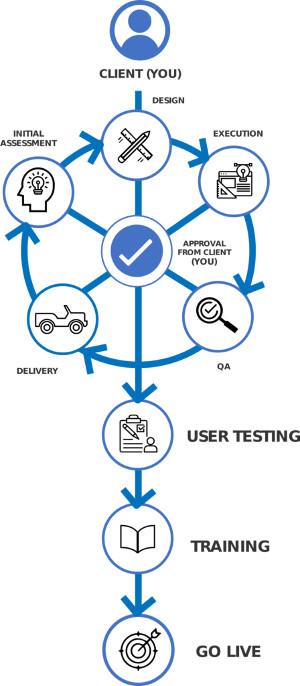 Nearshore Salesforce Process