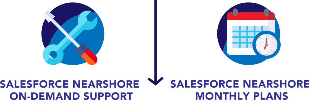 Nearshore Salesforce Plans